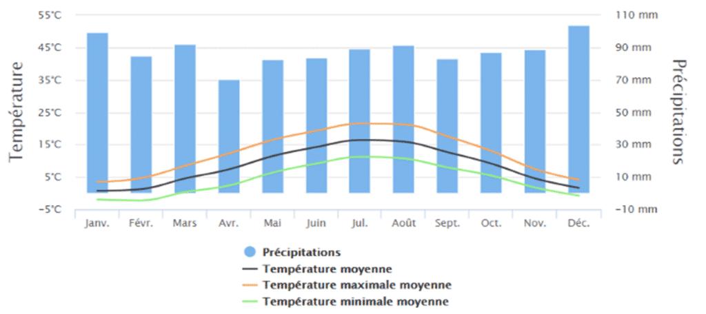 Graphique représentant les températures et précipitations mensuelles dans les Ardennes.  Tout savoir pour préparer sa randonnée en Ardennes